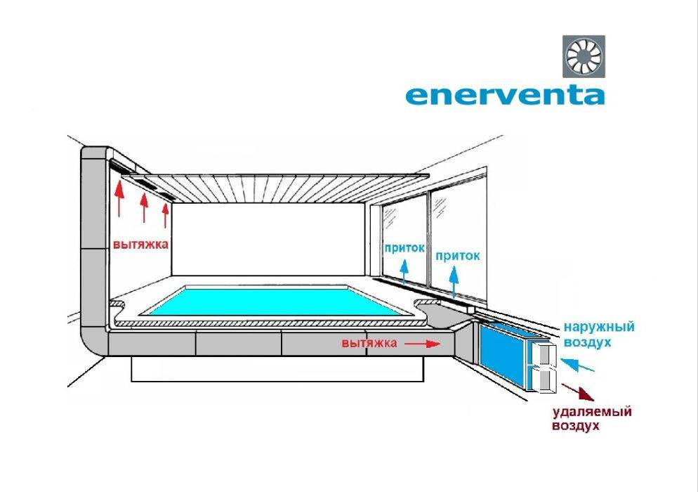 Вентиляция бассейна: основные схемы