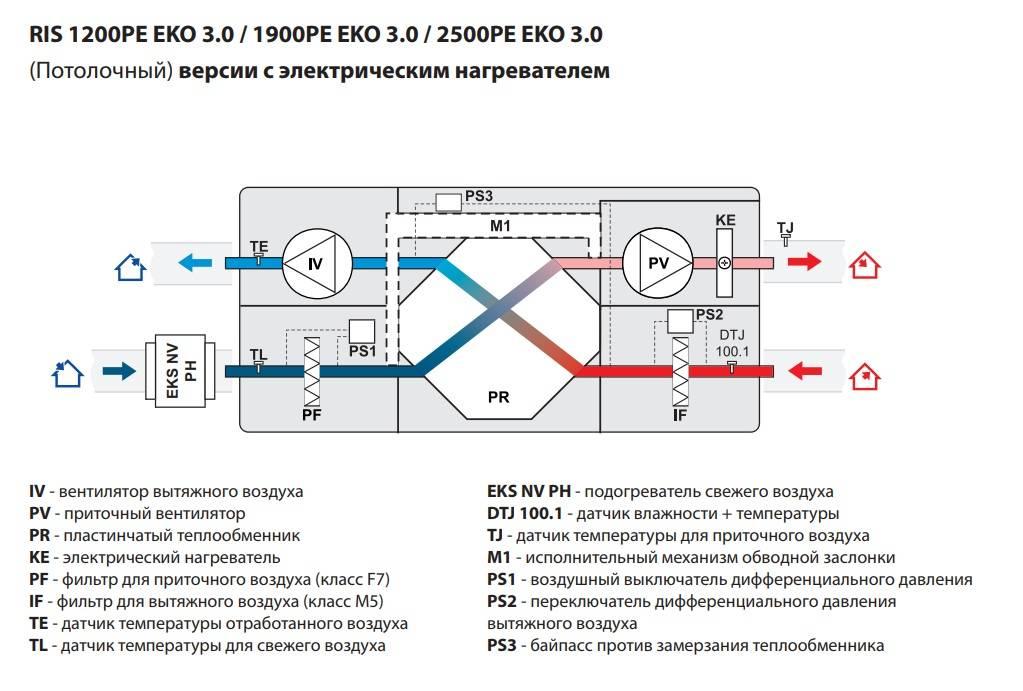 Производственная вентиляция, принцип работы и классификация