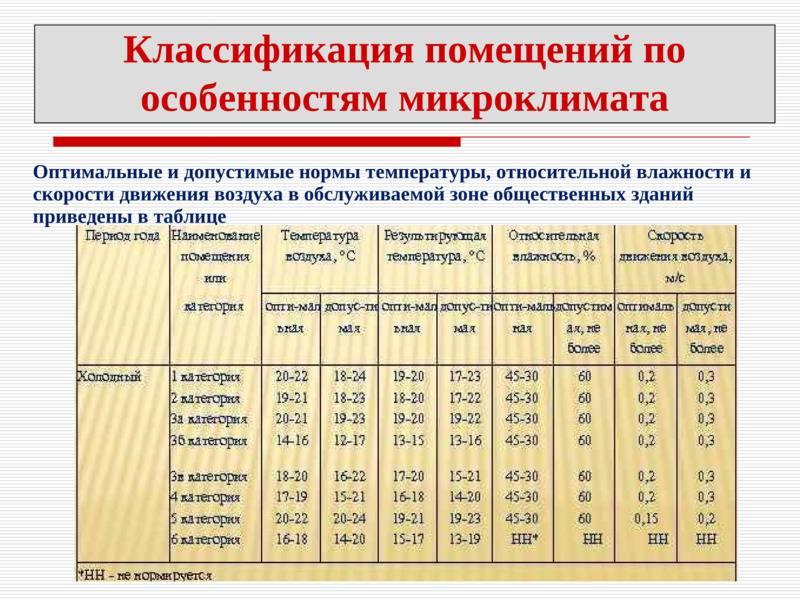 Температура и влажность в помещениях для детей: нормативные значения и способы нормализации показателей | отделка в доме