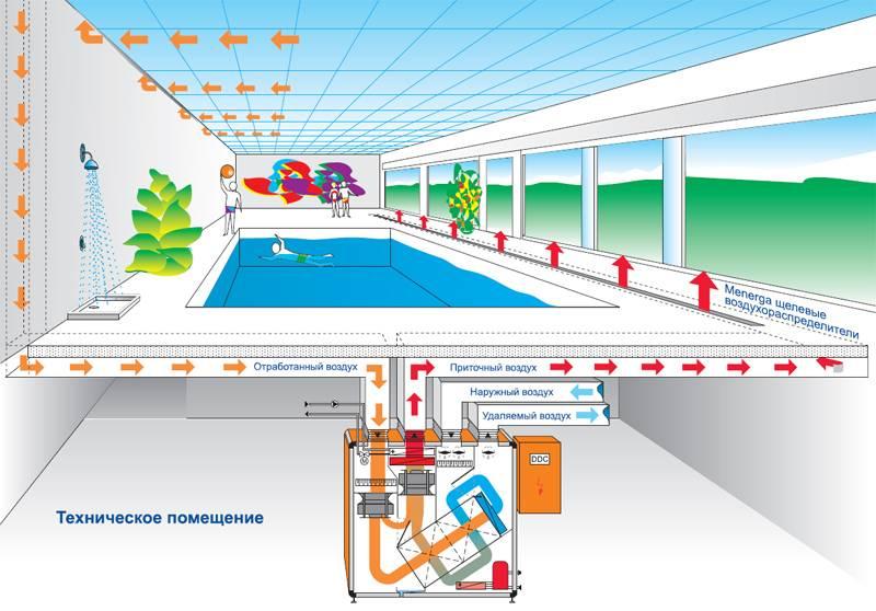 Вентиляция бассейна: нормы воздухообмена, примеры расчета, варианты вентиляционных систем для резервуара в частном доме (установки с рекуперацией и другие)
