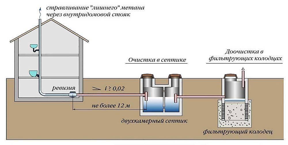 Канализация в частном доме: как сделать эффективную систему удаления отходов за 6 шагов