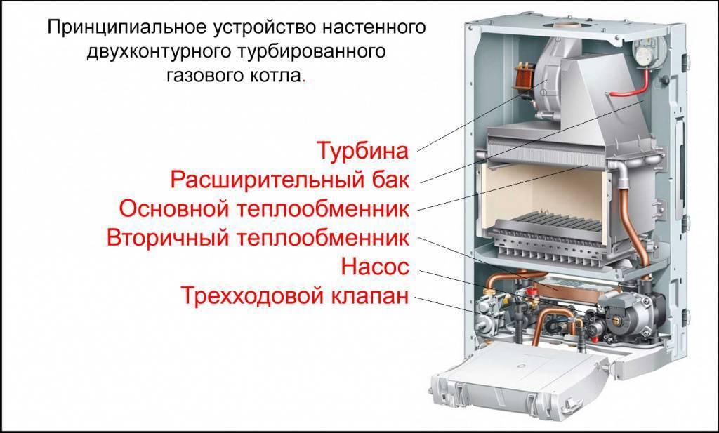 Атмосферный газовый котел - отличия и преимущества, как выбрать лучший