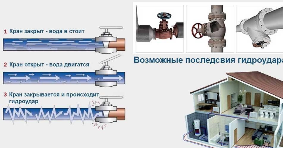 Гидроудар в трубопроводе – причины возникновения и последствия, методы устранения и способы защиты