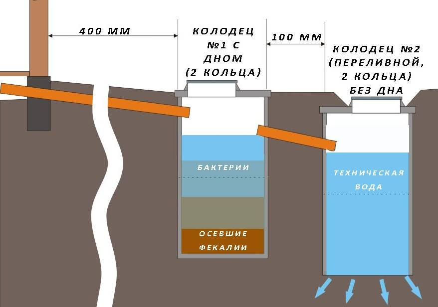 Как сооружается выгребная яма из бетонных колец: схемы + пошаговое руководство