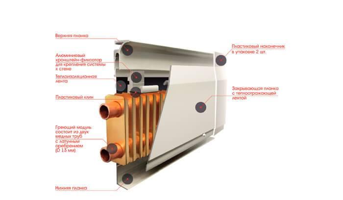 Плинтусное отопление: как сделать водяной и электрический теплый плинтус