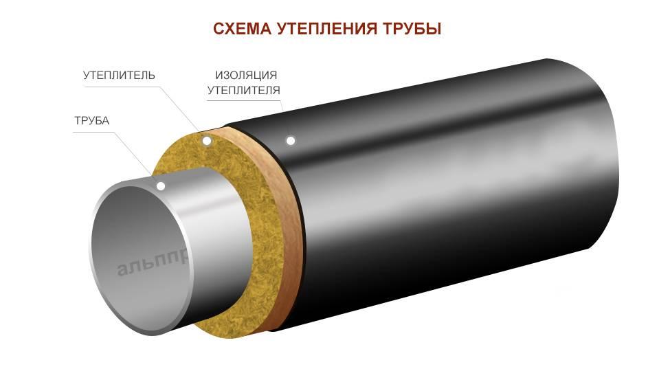 Утеплитель для труб канализации: виды, какой лучше, особенности применения   отделка в доме