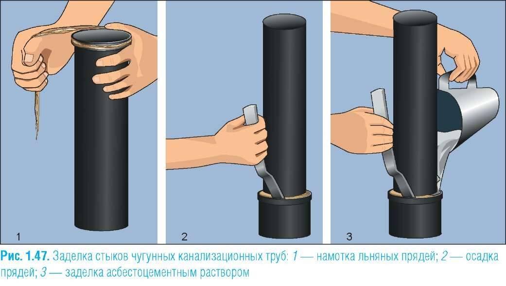 Как проложить канализационные трубы в земле