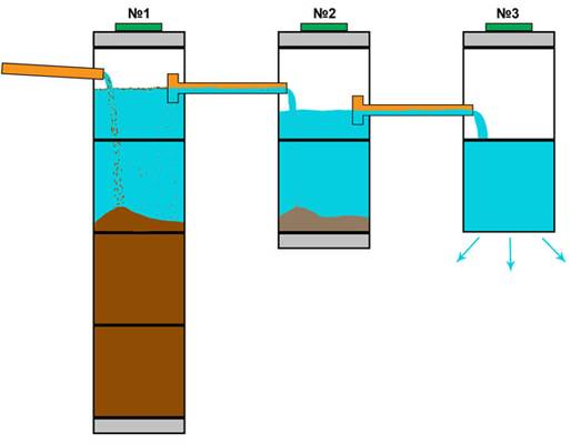 Выгребная яма из бочки: правила по расположению + инструкция по строительству