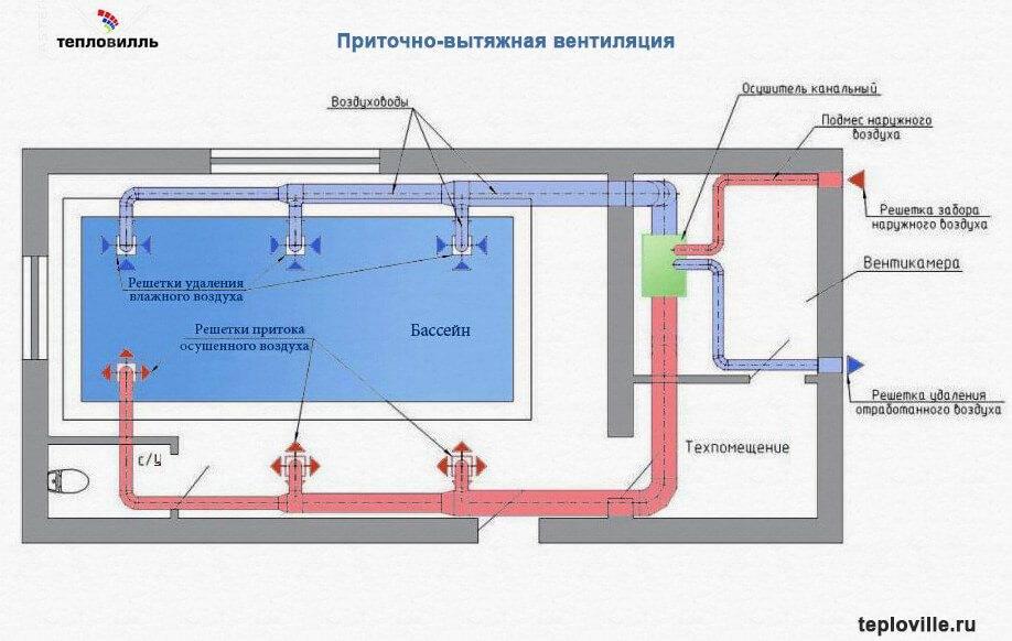 Приточно-вытяжные системы вентиляции- что это?