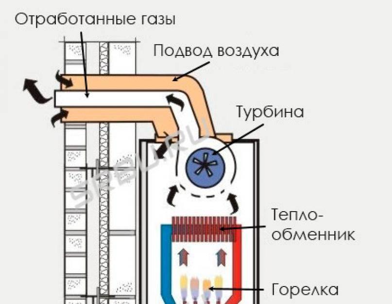 Что такое конденсационный котел, и чем он отличается от обычного