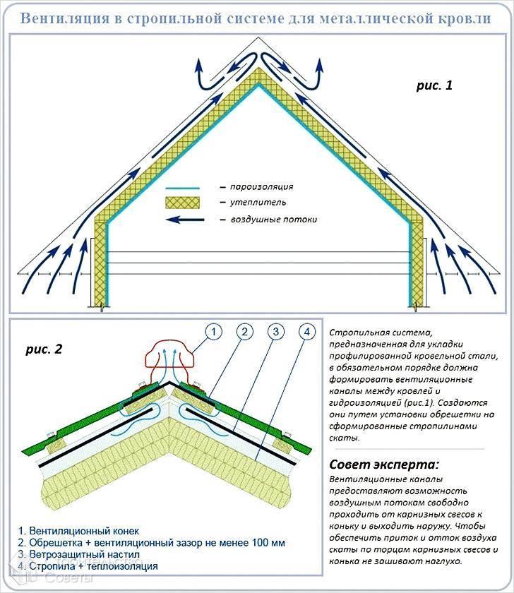 Односкатные крыши из профнастила - варианты, инструкция по монтажу!