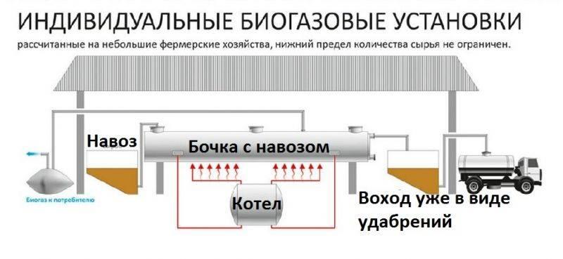 Как сделать биогазовую установку для дома— инструкция с чертежами и видео
