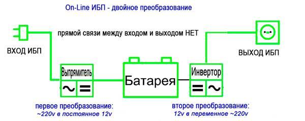 Ибп - виды, принципы работы источников бесперебойного питания – самэлектрик.ру