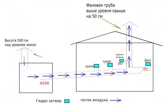 Вентиляция канализационного стояка – правила и методы - учебник сантехника | partner-tomsk.ru