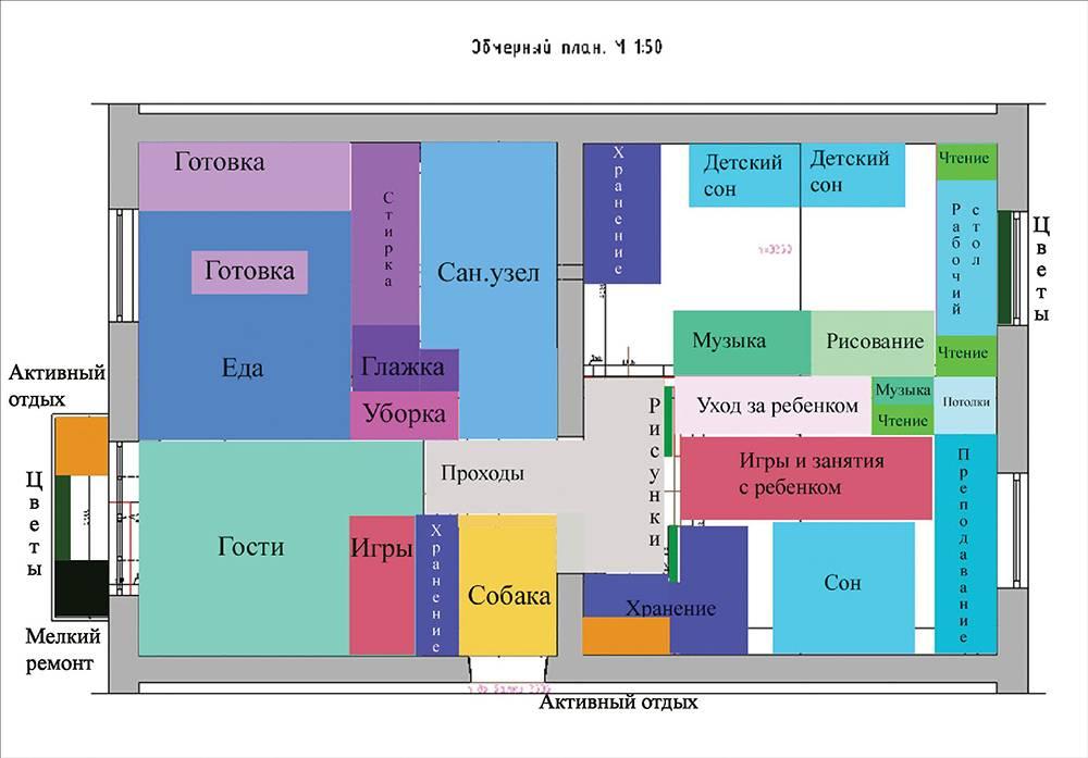 Приемы зонирования в интерьере – rehouz