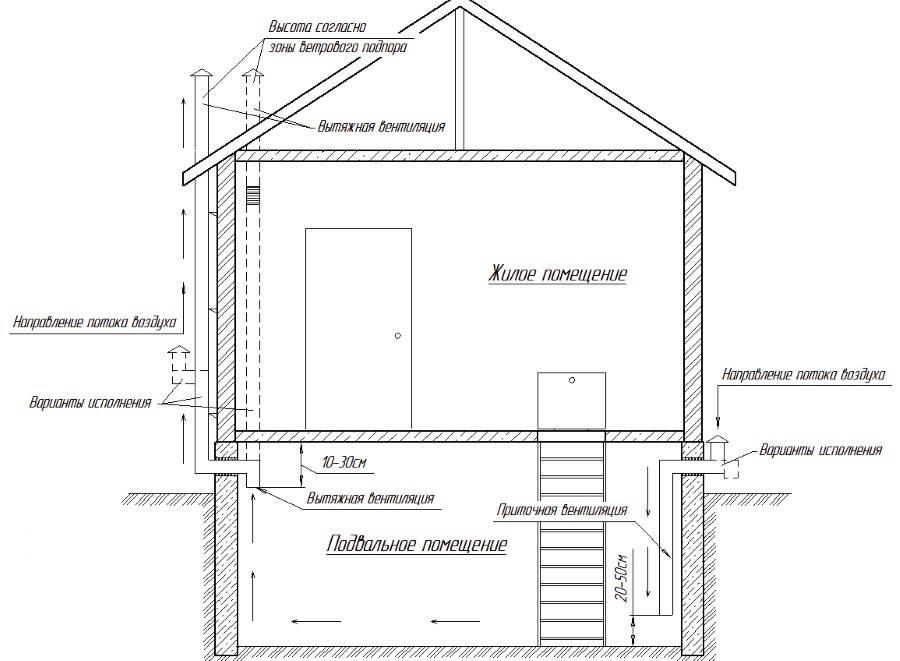 Вытяжки для газового котла в частном доме: виды, схемы и монтаж