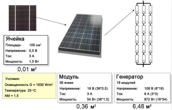 Гелевые аккумуляторы для солнечных батарей: технические характеристики и правила использования
