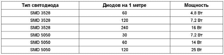 Как выбрать блок питания для светодиодной ленты 12в или 24в