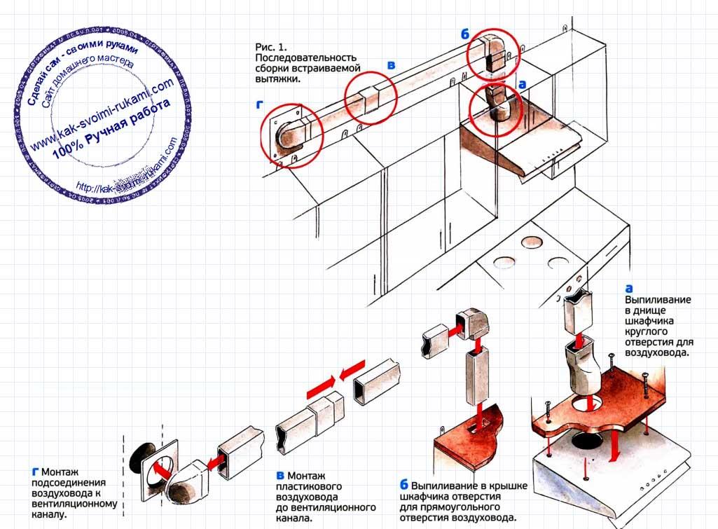 Пошаговая инструкция установки вытяжки на кухне своими руками: как правильно крепить прибор