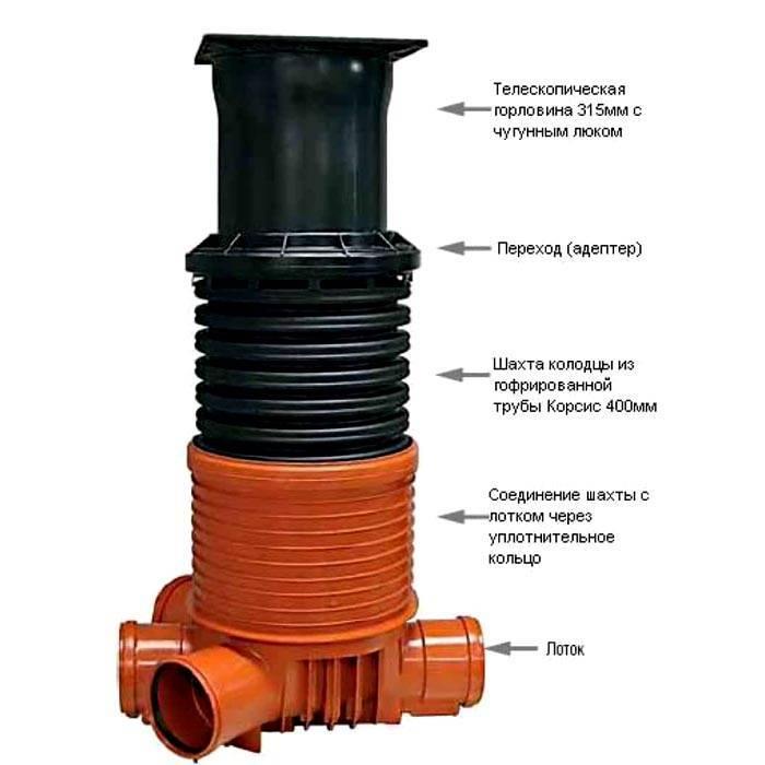Пластиковый канализационный колодец: полимерные колодцы для канализации, полиэтиленовые, пластмассовые, виды и установка