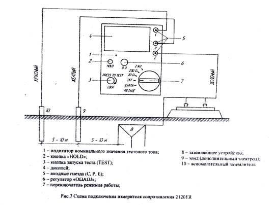 ✅ приборы для измерения сопротивления заземления - dnp-zem.ru
