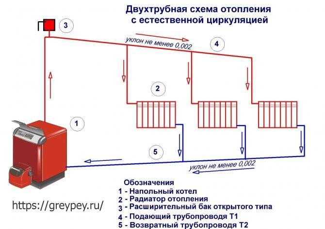 Система отопления с принудительной циркуляцией закрытого типа: особенности схемы и нюансы монтажного процесса