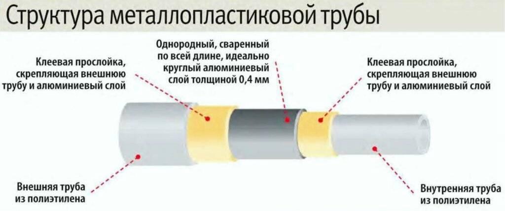 Полипропиленовые или металлопластиковые трубы: какие лучше?