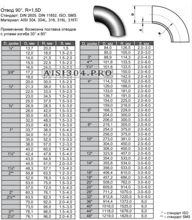 Вес нержавеющей трубы, диаметры нержавеющих труб таблица размеров