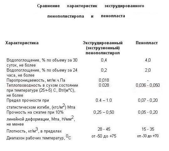 Разновидности и параметры экструдированного пенополистирола - недвижимость в москве