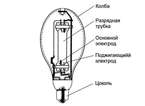 Газоразрядные лампы. что такое и как работают