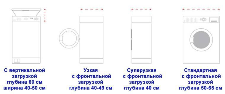 Как выбрать размер стиральной машины: стандартные и нестандартные автоматы