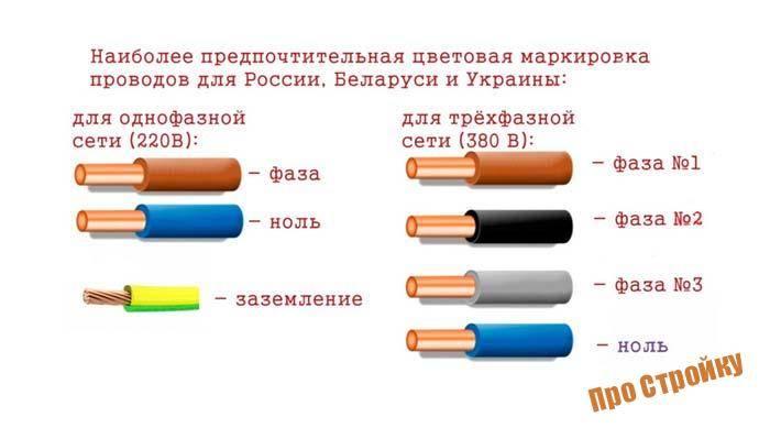 Цвета проводов в электрике, маркировка проводов по цветам