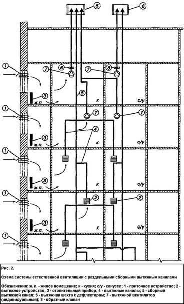 Вентканалы в многоквартирном доме: плюсы и минусы, устройство