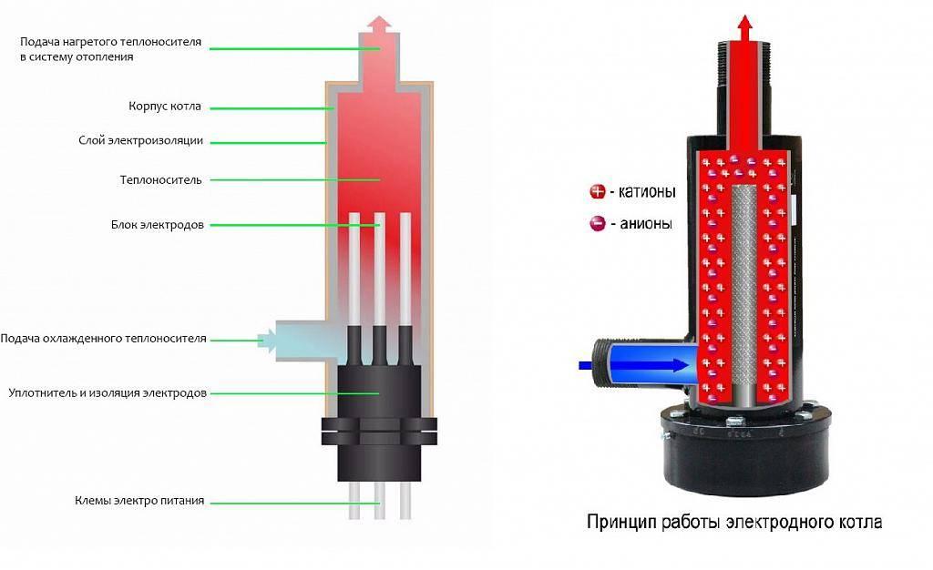 Котлы электрические отопительные энергосберегающие двухконтурные - всё об отоплении