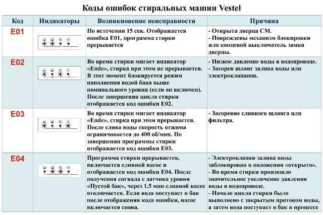 Коды ошибок стиральных машин lg: описание, способы устранения