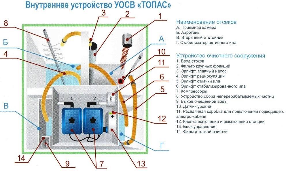 """Ремонт септика """"Топас"""": особенности профессионального и самостоятельного обслуживания"""
