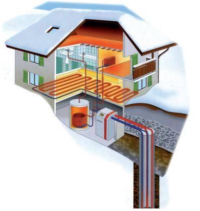 Геотермальное отопление дома своими руками - возможно ли это?