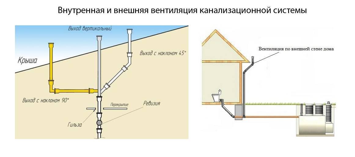 Вентиляция канализации в частном доме — схемы и правила проектирования