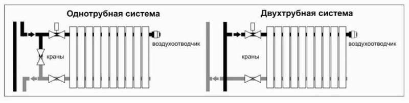 Подключение радиаторов отопления схемы обвязки монтаж батарей - рассматриваем по порядку,расстояние от стены до радиатора,схема подключения регулятора теплого пола, двух контурное подключение системы отопления,как соединить радиаторы отопления между собой