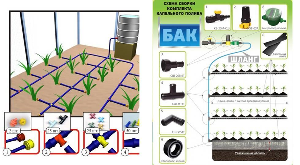Капельный полив из канализационных труб. система капельного полива своими руками из труб