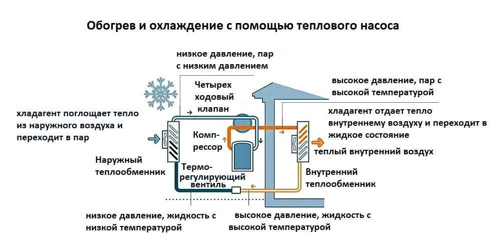 Схема и технология работы теплового насоса