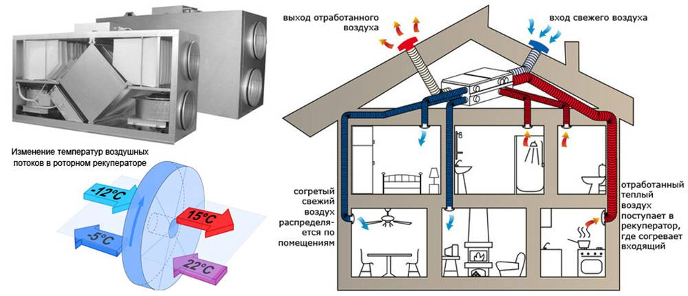 Что такое производственная вентиляция?