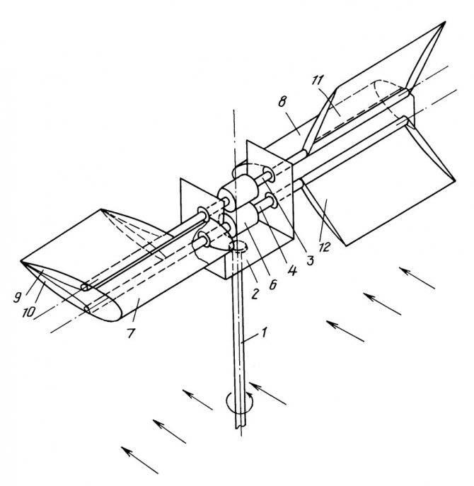 Лопасти для ветрогенератора. расчет лопастей ветрогенератора