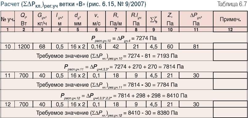 Расчет гидравлики системы отопления - всё об отоплении и кондиционировании