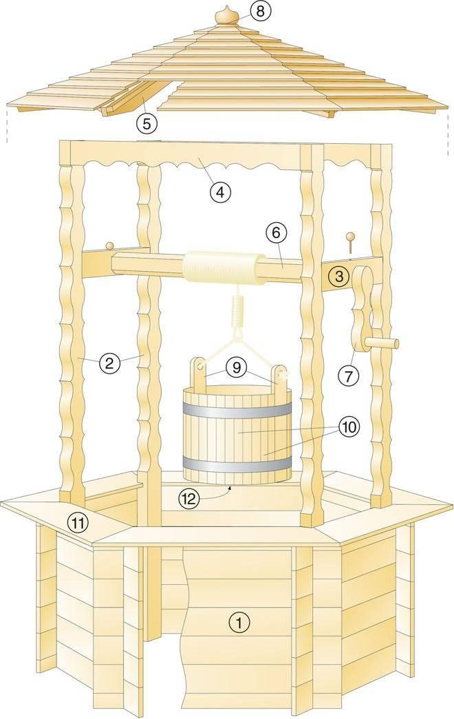 Домик для колодца своими руками: идеи, материалы, размеры, пошаговая инструкция по возведению и полезные советы