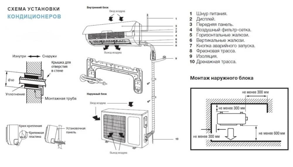 Что такое мультисплит система кондиционирования?