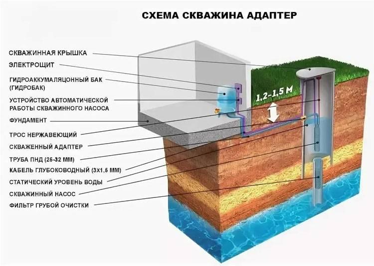 Обустройство скважины на воду своими руками по шагам на vodatyt.ru