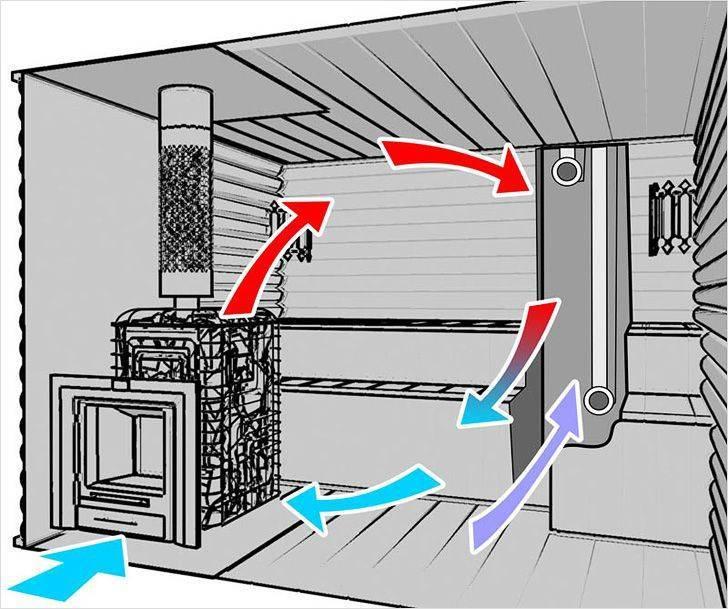 Эффективная вентиляция в бане своими руками: модель, схема, монтаж