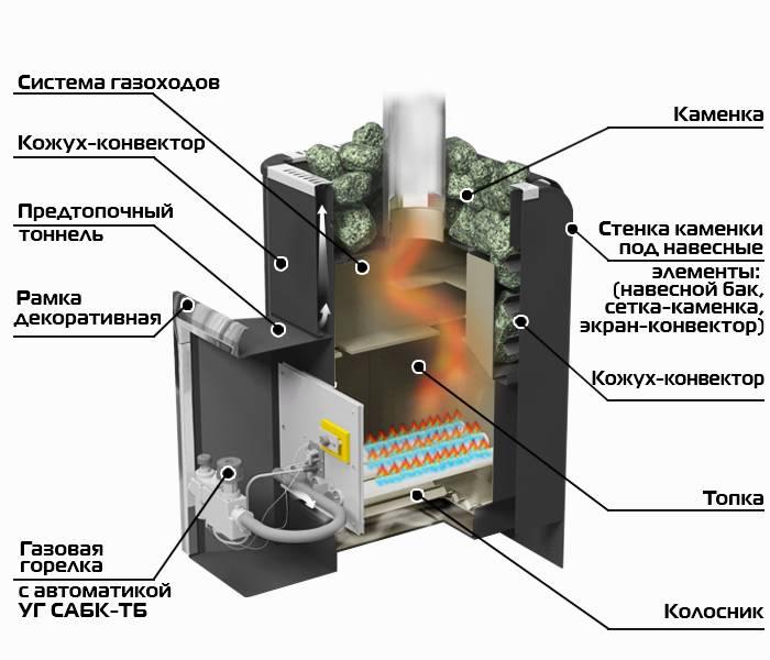 Как сделать газовую печь для бани своими руками