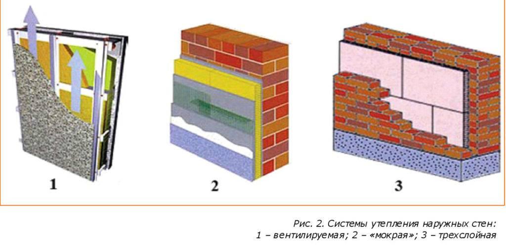 Утепление деревянного дома - от выбора материала до обшивки фасада